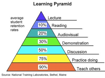 learning_pyramid.png (400×297)